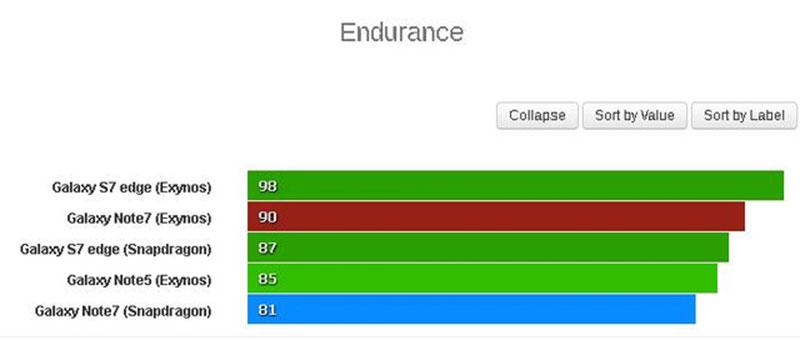 So sánh và đánh giá pin của Galaxy Note 7