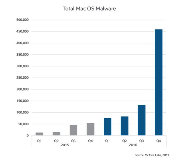 mã độc trên hệ điều hành mac osx