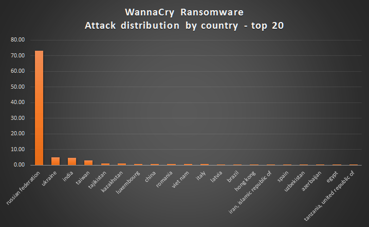 chặn ransomware